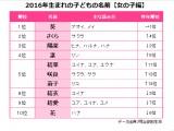 『2016年生まれの子どもの名前』女の子編TOP10(出典:明治安田生命)