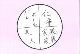 大谷亮平の「幸せだと思う理由」円グラフ