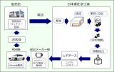 レアアース抽出を行うリサイクルプラントの流れ