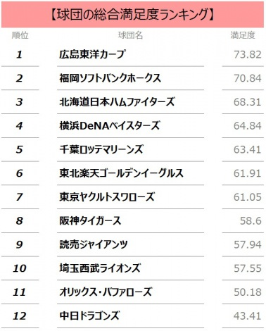 【調査結果】各球団の総合満足度スコアとランキング (C)oricon ME inc.