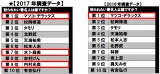 <昨年比>怒られたい著名人ランキング(日本アンガーマネジメント協会作成)