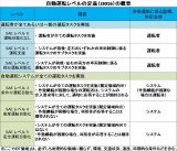 自動運転レベルの定義/内閣官房「官民 ITS 構想・ロードマップ 2017 」より