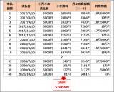 【図表】20万円の買い物をして、金利15%、月々定額5000円のリボ払いで支払う場合の利息計算