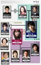 日本テレビ連続系ドラマ『愛してたって、秘密はある。』相関図(2017.5.16時点) (C)日本テレビ