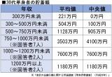 【画像】30代単身者の貯蓄額(参考:金融広報中央委員会)