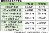 【画像】40代単身者の貯蓄額(参考:金融広報中央委員会)