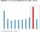 【図表1】年齢層別免許人口10万人当たり死亡事故件数(原付以上第1当事者)/平成28年