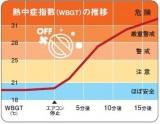 【図表1】熱中症指数の推移