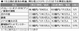 7月公開の夏休み映画ヒット作TOP5 (17年07月28日)
