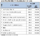 上半期の映像ソフト売上額メーカー別TOP10