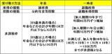 【図表1】老齢給付金の受け取り方による違い