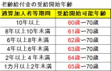 【図表】老齢給付金の受給開始年齢