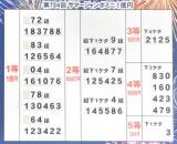 第724回『サマージャンボミニ1億円当せん番号 (C)ORICON NewS inc.