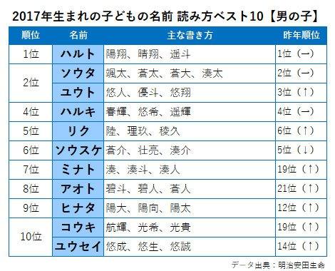 2017年生まれの【男の子】の名前 読み方ベスト10と主な書き方
