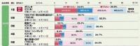 2013年4月期 ドラマ期待度ランキング