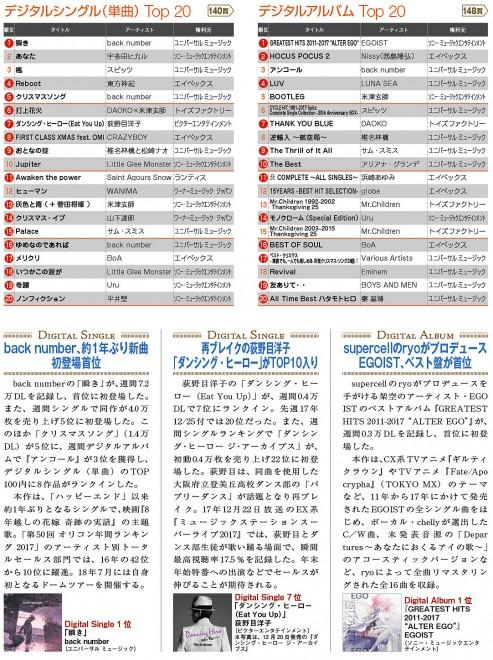 コンフィデンス新年1号掲載の「デジタルシングル(単曲)ランキング」ページ