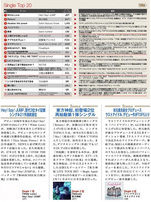 コンフィデンス新年1号掲載の「CDシングルランキング」ページ