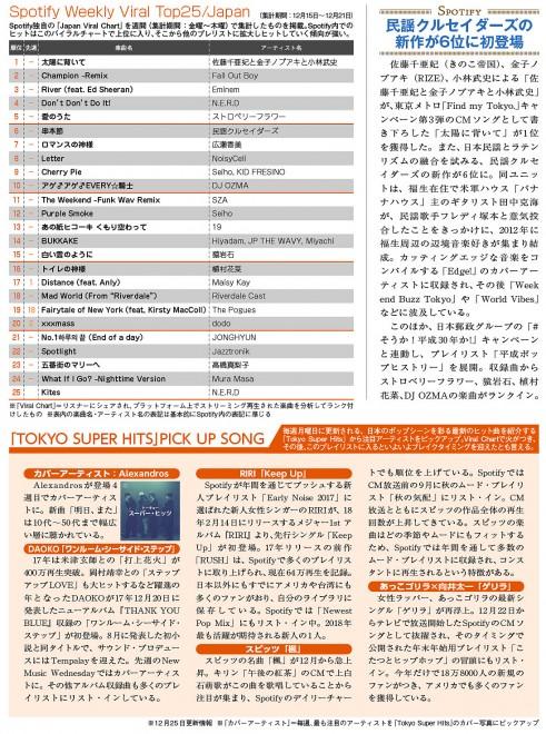 コンフィデンス新年1号掲載の「Spotify Viral TOP25/JAPANランキング」ページ