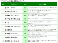 『2018タレント番組出演本数ランキング』1位〜10位