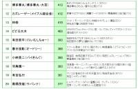 『2018タレント番組出演本数ランキング』11位〜20位