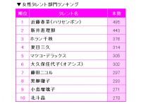 『2018タレント番組出演本数ランキング』女性部門TOP10