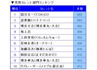 『2018タレント番組出演本数ランキング』男性部門TOP10
