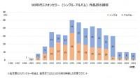 90年代ミリオンセラー作品数の推移