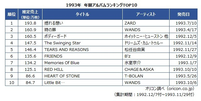 93年年間アルバムTOP10
