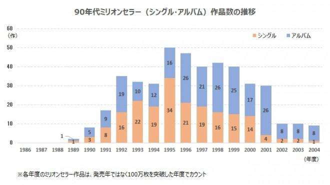 90年代ミリオンセラー作品数の推移(オリコン調べ)