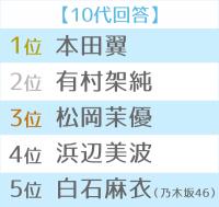 第12回恋人にしたい女性有名人 世代別TOP5(10代)