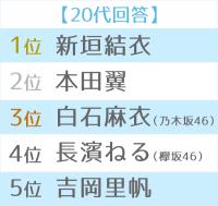 第12回恋人にしたい女性有名人 世代別TOP5(20代)