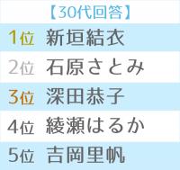 第12回恋人にしたい女性有名人 世代別TOP5(30代)