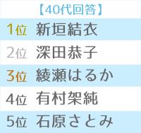 第12回恋人にしたい女性有名人 世代別TOP5(40代)