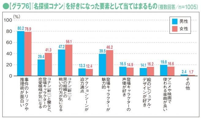 画像 写真 劇場版公開 グラフで見る 名探偵コナン 人気の理由