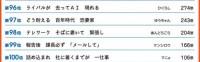 第32回サラリーマン川柳コンクール 第96-100位
