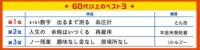 第32回サラリーマン川柳コンクール 60代のベスト3