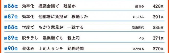 第32回サラリーマン川柳コンクール 第86-90位