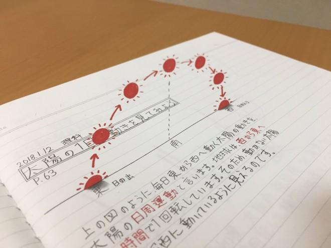 太陽の動き。こんなノートならずっと見ていられそう。制作・写真/Mozu