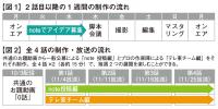 """テレビ東京×note""""実験的""""連続ドラマ『知らない人んち(仮)〜あなたのアイデア、来週放送されます!〜』制作のしくみ"""