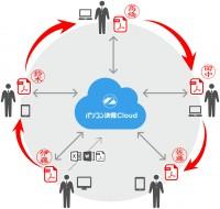 電子印鑑・決済サービス『パソコン決済Cloud』の仕組み