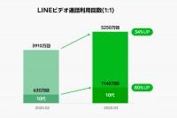 LINEスタンプ送信数(10代が65%アップ)