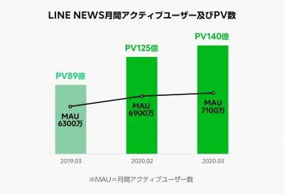 LINE NEWS月間アクティブユーザー及びPV数