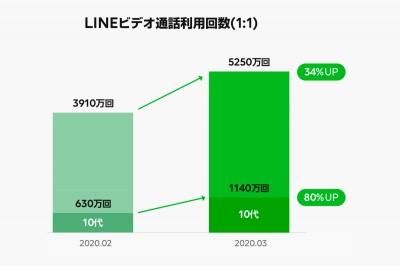 LINEビデオ通話利用回数(10代が80%アップ)