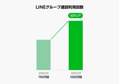 LINEグループ通話利用回数