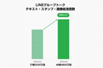 LINEグループトーク テキスト・スタンプ・画像総送信数