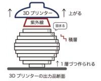 3Dプリンターの制作工程
