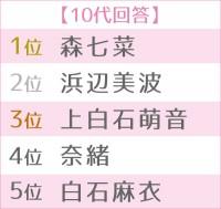 「2020年 ブレイク女優ランキング」世代別TOP5(10代)(C)ORICON NewS inc.