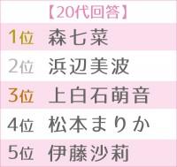 「2020年 ブレイク女優ランキング」世代別TOP5(20代)(C)ORICON NewS inc.