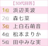 「2020年 ブレイク女優ランキング」世代別TOP5(30代)(C)ORICON NewS inc.