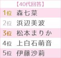 「2020年 ブレイク女優ランキング」世代別TOP5(40代)(C)ORICON NewS inc.